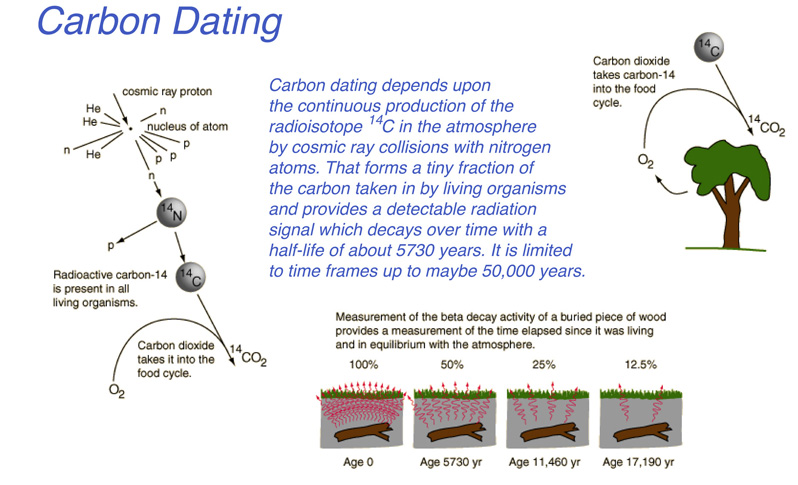 Carbon dating flaws examples