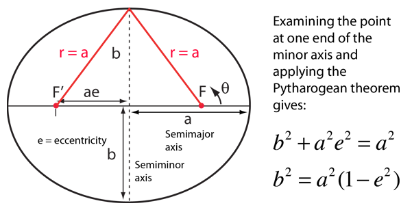 Ellipses And Elliptic Orbits