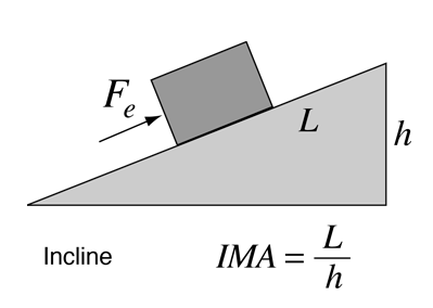 inclined plane simple machine wedge the incline is one of the socalled simple machines