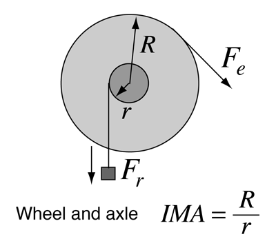 The Wheel And Axle Combination Constitutes One Of So Called Simple Machines From Which Many More Complex Are Derived
