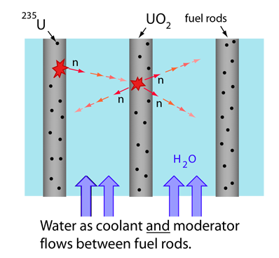 The Moderation Of Fission Reactions
