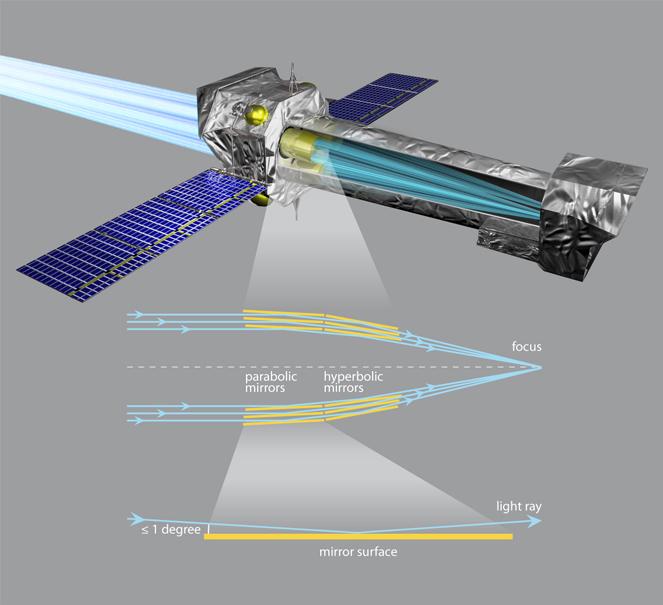 XMM-Newton Light Paths for X-rays