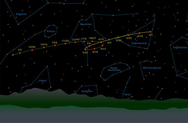 retrograde motion of mars