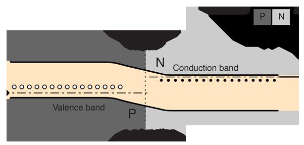 Diagram Of Pn Junction | Biasing Of P N Junctions