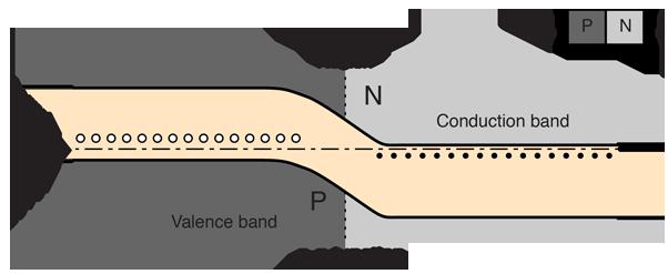 Biasing Of P N Junctions