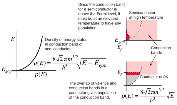 Fermi level and Fermi function