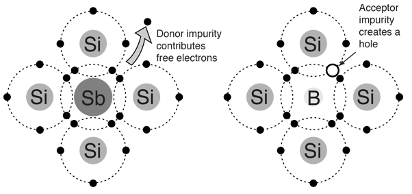 Extrinsic semiconductor n-type semiconductor.