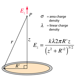 Electric Potential Center Of Ring