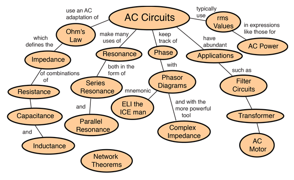 Alternating Current Circuit Concepts