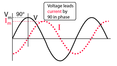 Inductor Response To Ac Voltage