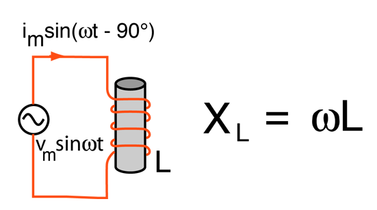 Inductor AC Behavior