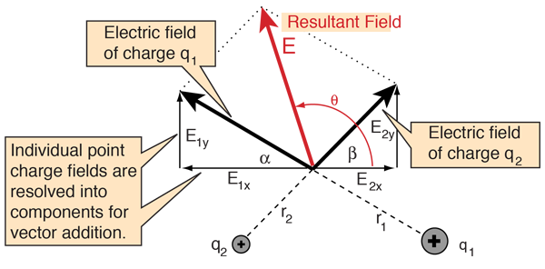 Electric potential for multiple point charges