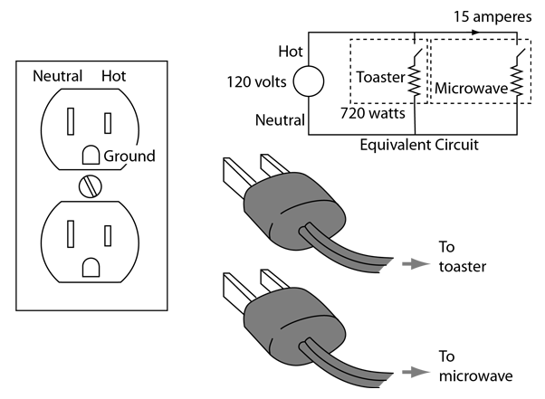Household Electric Circuits. About 120 Volts Effective 60 Hz Ac Is Supplied To The Smaller Prong Of Standard Polarized Us Receptacle It Monly Called Hot Wire. Wiring. Wiring Diagram 120v Electrical Cord At Scoala.co