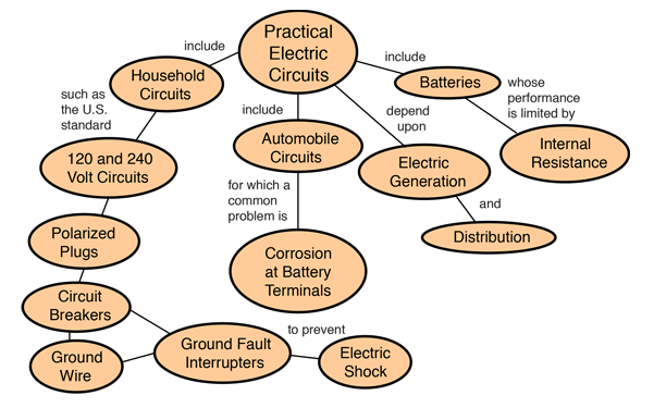 Household Circuit Concepts