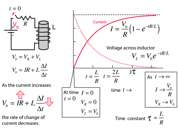 Transients in an Inductor