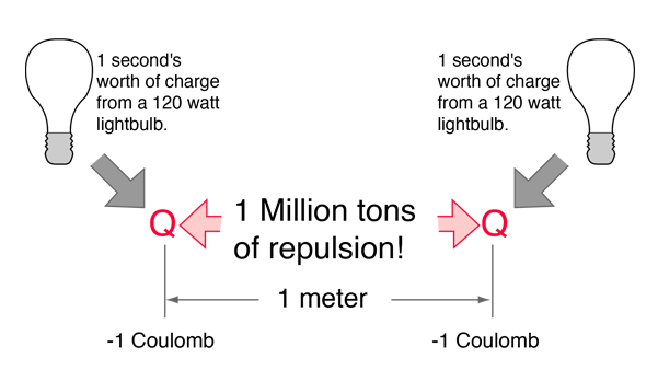 The Electric Force Between Charges May Be Calculated Using Coulomb S Law
