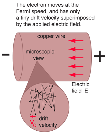 microscopic view of ohm's law