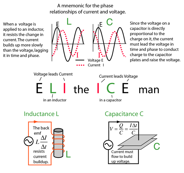 Phasor Diagram In Ac Circuit | Phase Relationships In Ac Circuits