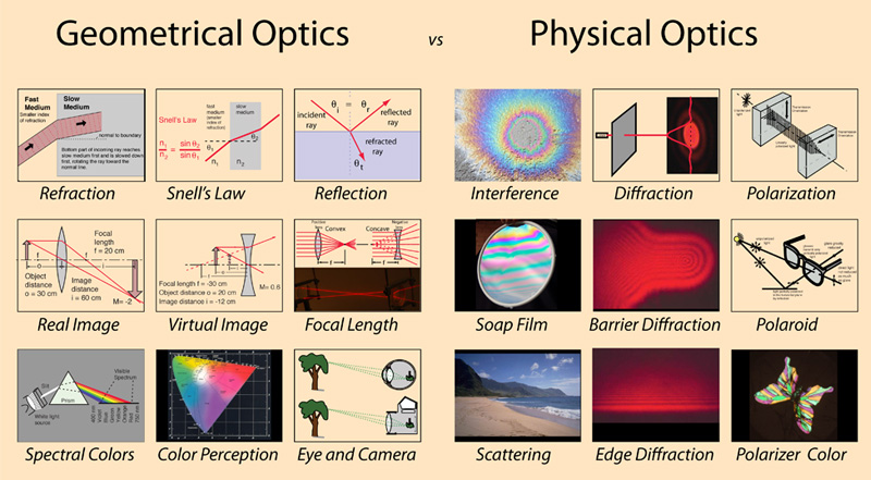 Geometric And Physical Optics