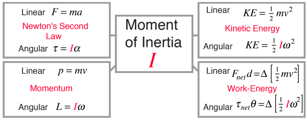 defining moment examples