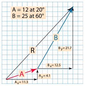 Basic Vector Operations