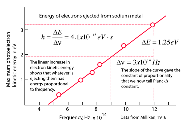 The Space-Distribution of the Photo-Electrons Ejected by X-Rays