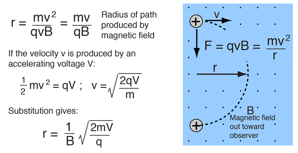 electric field and magnetic relationship equation meme