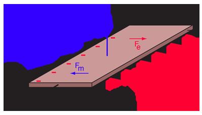 hall effect rh hyperphysics phy astr gsu edu hall effect sensor circuit diagram hall effect wiring diagram