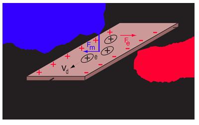 hallv7 png rh hyperphysics phy astr gsu edu hall effect current sensor circuit diagram hall effect current sensor circuit diagram