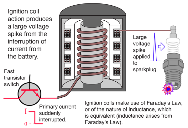 Faraday's Law and Auto Ignition