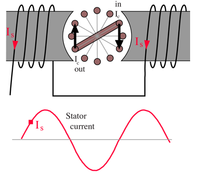 At The Moment Ilrated Cur In Stator Coil Is Direction Shown And Increasing Induced Voltage Drives