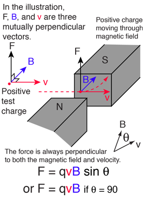 Magnetic force on a moving charge the magnetic force on a free moving charge is perpendicular to both the velocity of the charge and the magnetic field with direction given by the right hand ccuart Images