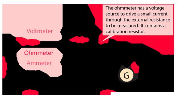 voltmeter/ammeter measurements of resistance