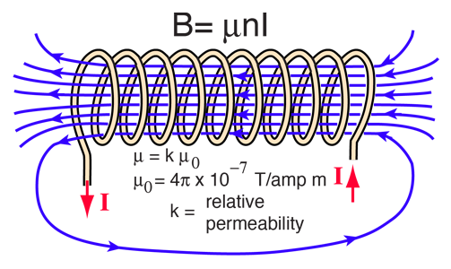 Solenoids as Magnetic Field Sources