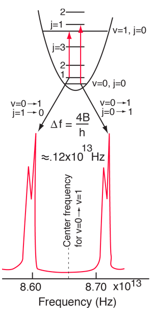 bond length of hcl