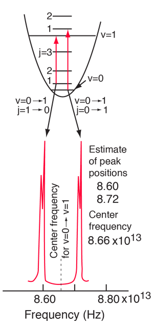 Vibration-Rotation Spectrum of HCl