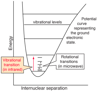 Rotational Spectra Of Rigid Rotor Molecules