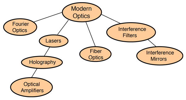 Modern Optics Concepts