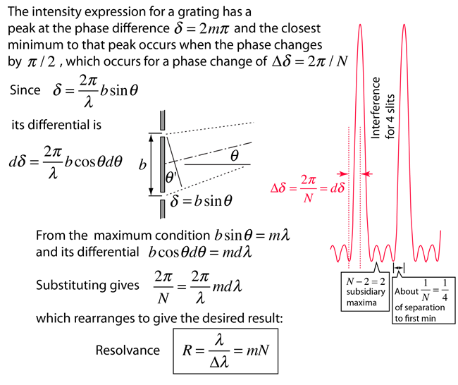 Diffraction grating resolution