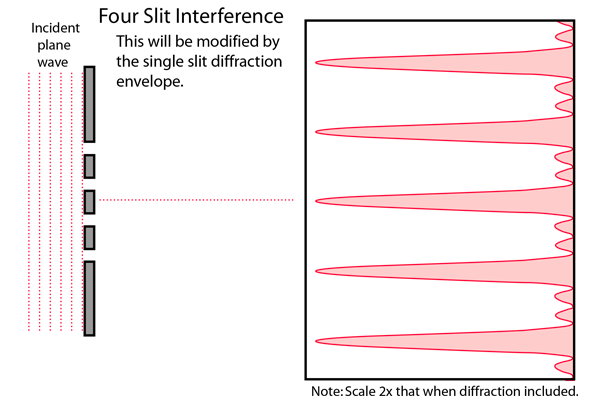 Multiple Slit Diffraction and Interference