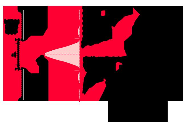Single Slit Diffraction Intensity