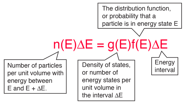 Statistical Distribution Of Energy