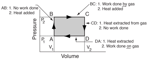 clockwise on the diagram, the engine uses heat to do net work  if  operated counterclockwise, it uses work to transport heat and is therefore  acting as a