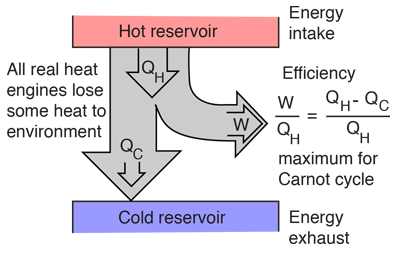 heat engines Thermodynamic Heat Engine given is a general one, but the maximum efficiency is limited to that of the carnot cycle this limitation is often called the thermal bottleneck
