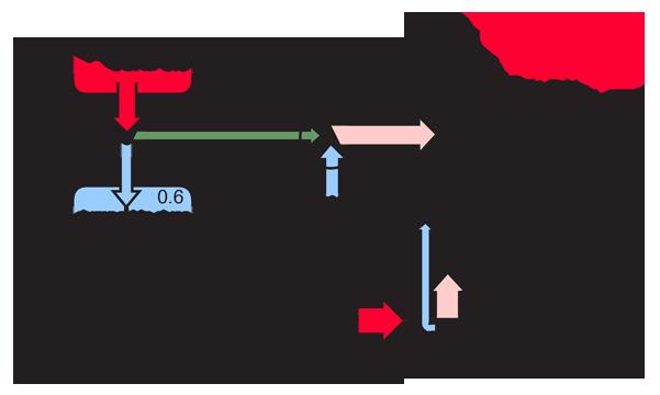 heat pump energy flow