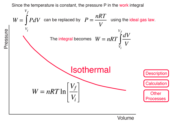 Isothermal Processes