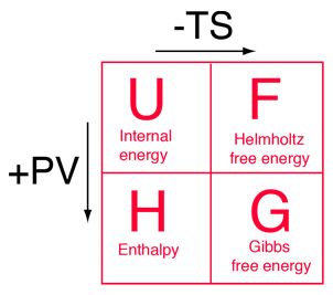 Helmholtz and Gibbs Free Energies