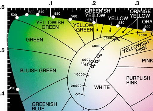 The 1976 Revision Of The Cie Color System