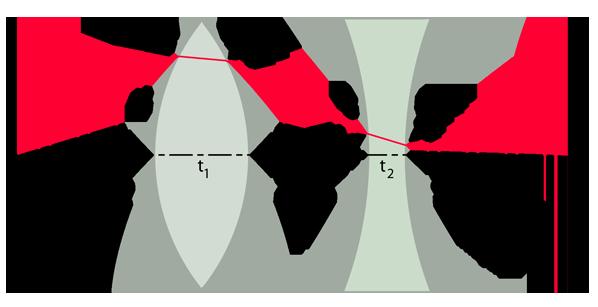 27c9b80687 Este cálculo hará uso de las potencias de superficie de las lentes, sus  índices de refracción y grosor, y la separación de las lentes.