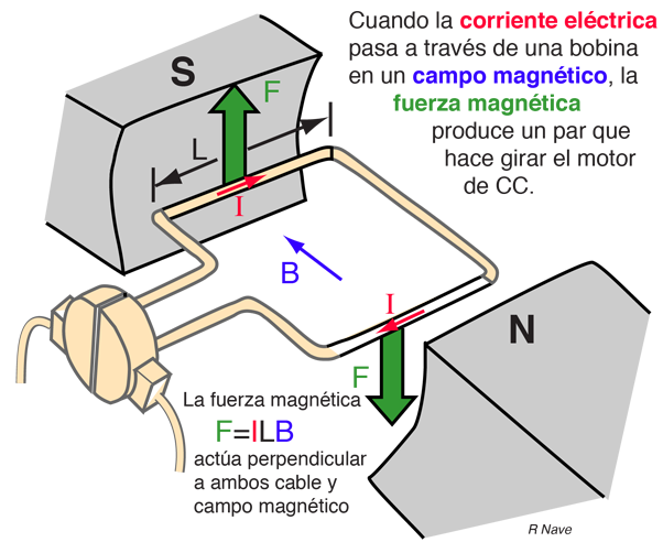 cf04fe0daf2 Principio de Operación del Motor DC